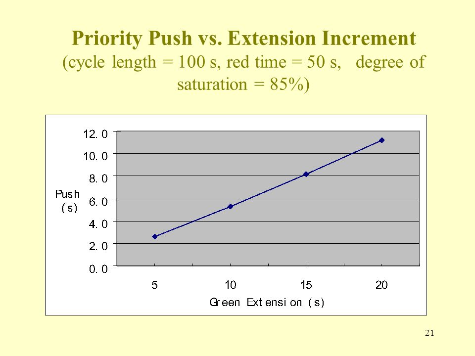 Priority Push vs. Extension Increment (cycle length = 100 s, red time = 50 s, degree of saturation = 85%) 21