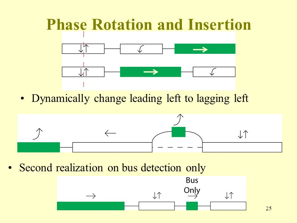 Phase Rotation and Insertion Dynamically change leading left to lagging left 25 Second realization on bus detection only