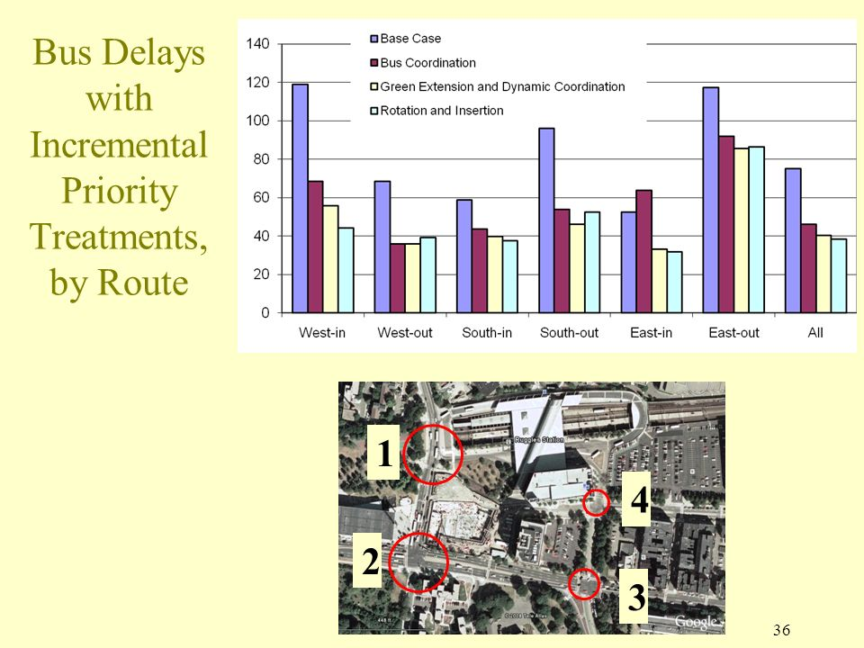 1 Bus Delays with Incremental Priority Treatments, by Route