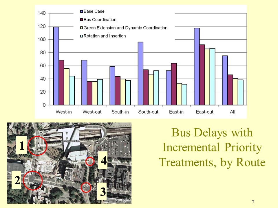 1 Bus Delays with Incremental Priority Treatments, by Route 7 2 3 4