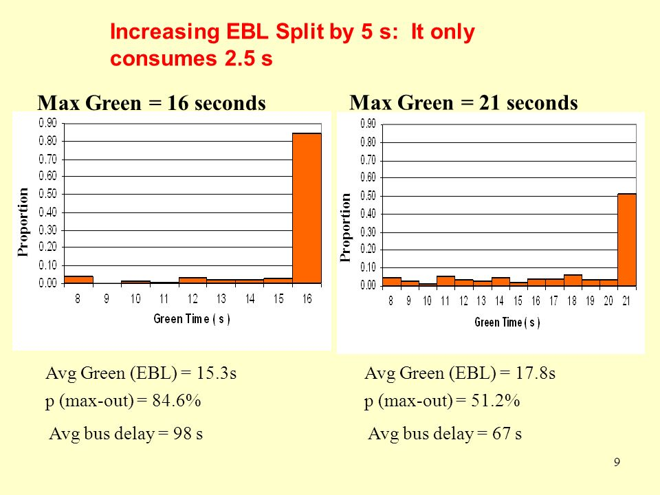 9 9 Increasing EBL Split by 5 s: It only consumes 2.5 s Max Green = 16 seconds Proportion p (max-out) = 84.6% Avg bus delay = 98 s p (max-out) = 51.2% Avg bus delay = 67 s Max Green = 21 seconds Avg Green (EBL) = 15.3s Proportion Avg Green (EBL) = 17.8s