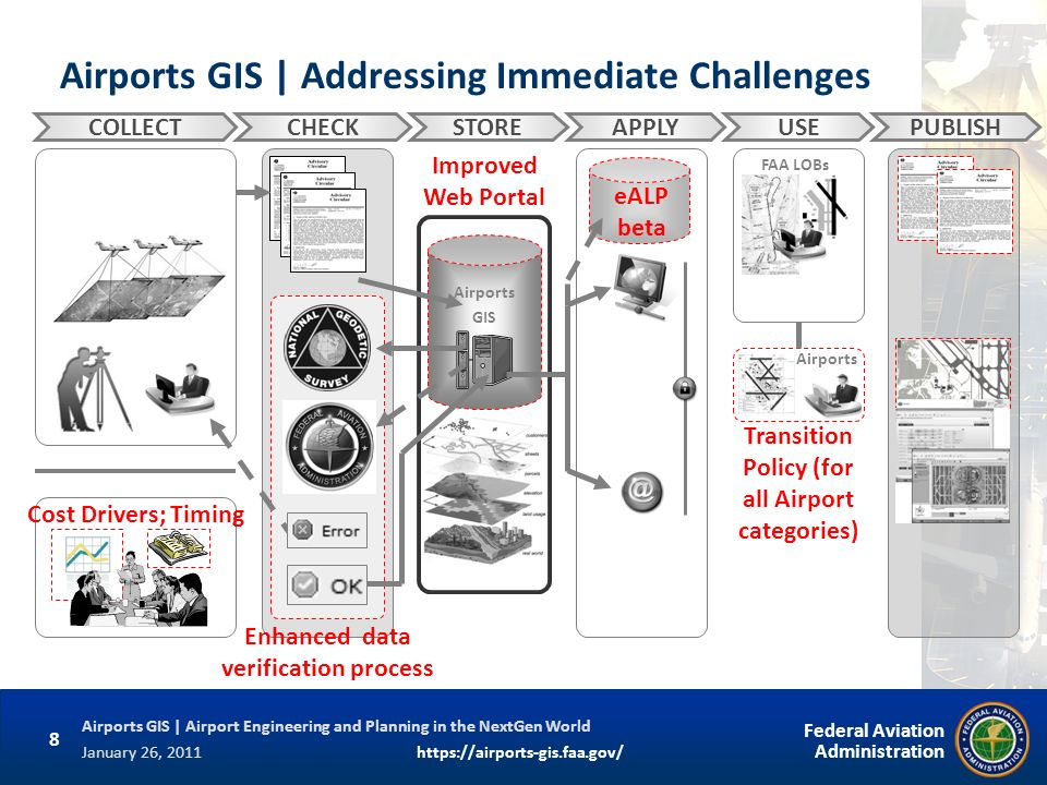 8 Federal Aviation Administration Airports GIS | Airport Engineering and Planning in the NextGen World January 26, 2011https://airports-gis.faa.gov/ A