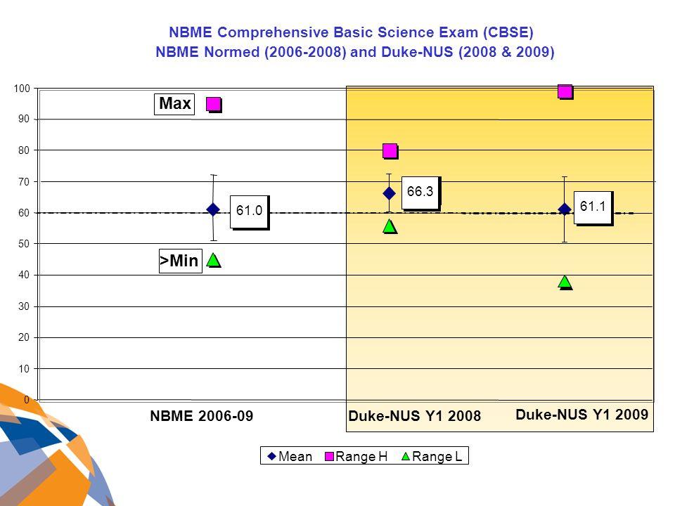 NBME Comprehensive Basic Science Exam (CBSE) NBME Normed (2006-2008) and Duke-NUS (2008 & 2009) 0 10 20 30 40 50 60 70 80 90 100 MeanRange HRange L Duke-NUS Y1 2009 NBME 2006-09 Duke-NUS Y1 2008 Max 61.066.361.1 >Min