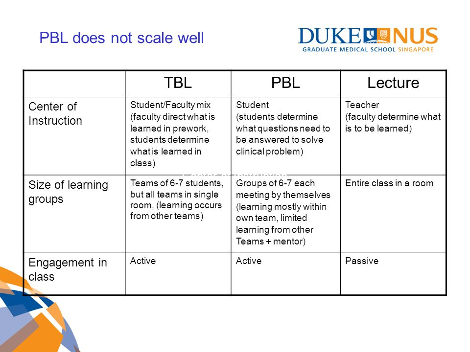 TBLPBLLecture Center of Instruction Student/Faculty mix (faculty direct what is learned in prework, students determine what is learned in class) Student (students determine what questions need to be answered to solve clinical problem) Teacher (faculty determine what is to be learned) Size of learning groups Teams of 6-7 students, but all teams in single room, (learning occurs from other teams) Groups of 6-7 each meeting by themselves (learning mostly within own team, limited learning from other Teams + mentor) Entire class in a room Engagement in class Active Passive Center of Instruction PBL does not scale well