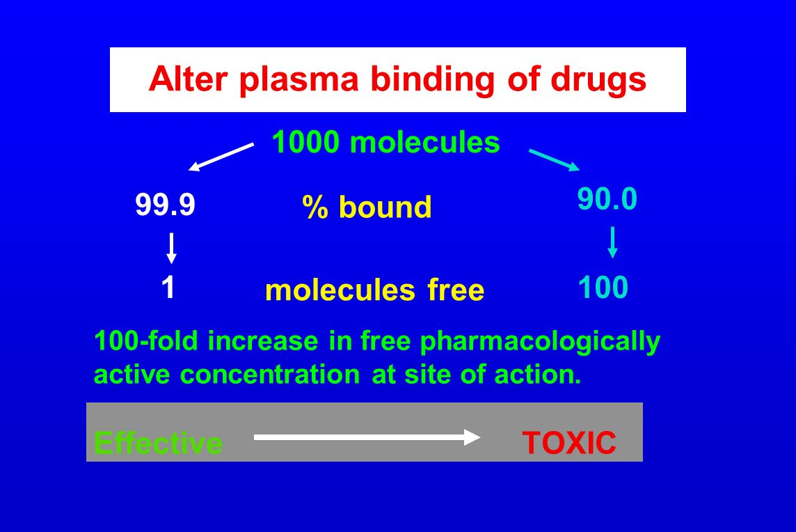 Alter plasma binding of drugs 1000 molecules % bound molecules free 99.9 90.0 100 1 100-fold increase in free pharmacologically active concentration a