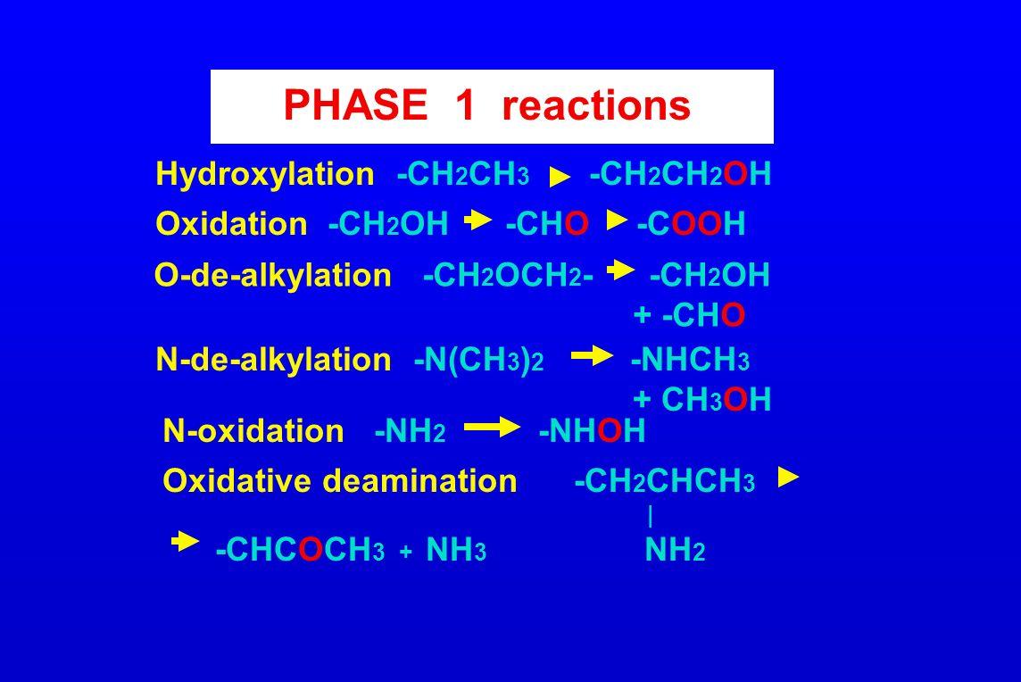 Hydroxylation -CH 2 CH 3 -CH 2 CH 2 OH Oxidation -CH 2 OH -CHO -COOH O-de-alkylation -CH 2 OCH 2 - -CH 2 OH + -CHO N-de-alkylation -N(CH 3 ) 2 -NHCH 3