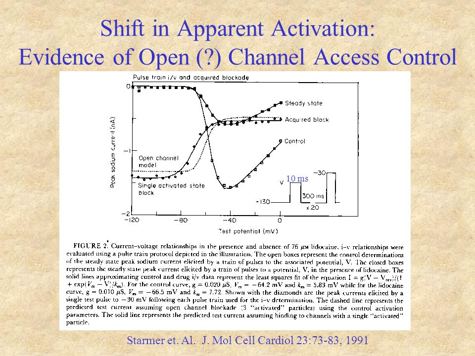 Shift in Apparent Activation: Evidence of Open (?) Channel Access Control 10 ms Starmer et.