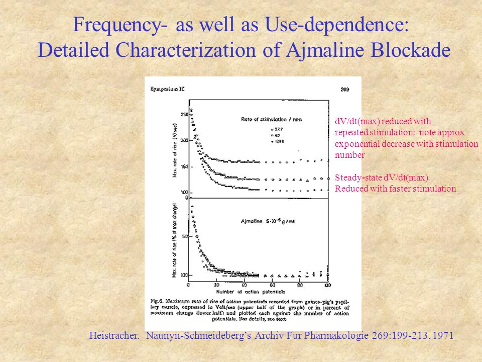 Frequency- as well as Use-dependence: Detailed Characterization of Ajmaline Blockade Heistracher.