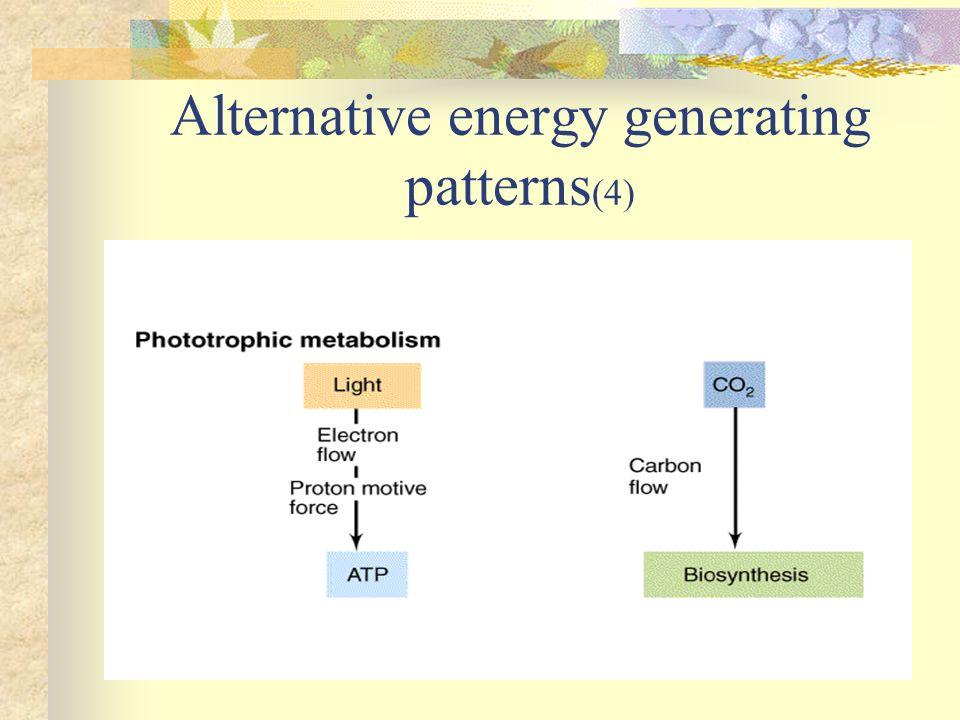 Alternative energy generating patterns (4)