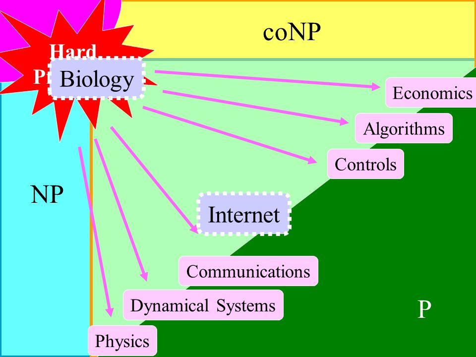 NP coNP P Controls Communications Economics Dynamical Systems Physics Algorithms Hard Problems Biology Internet