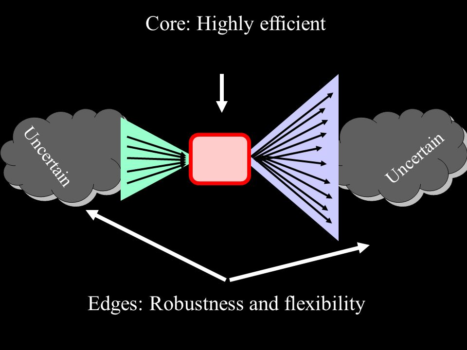 Core: Highly efficient Edges: Robustness and flexibility Uncertain