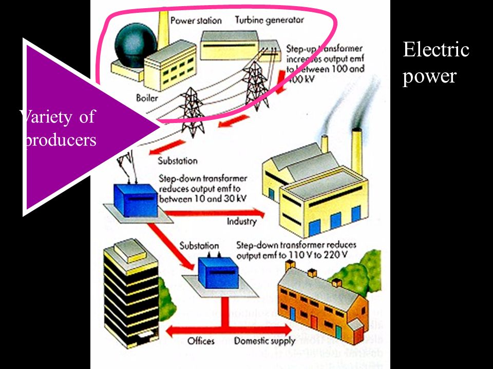 Variety of producers Electric power