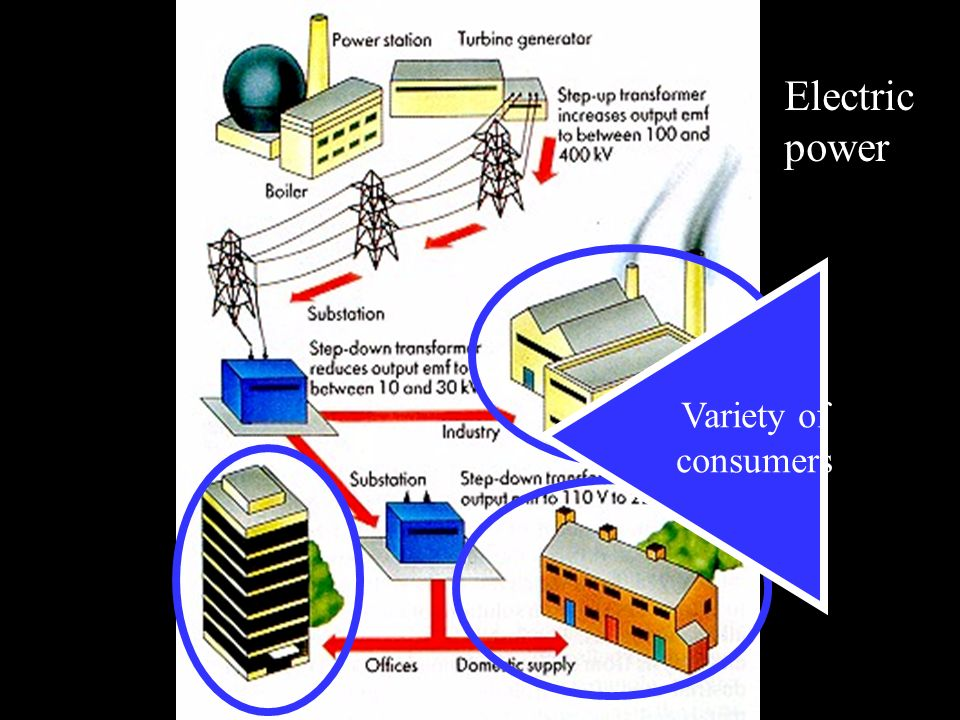 Variety of consumers Electric power