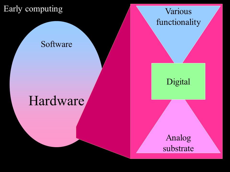 Software Hardware Early computing Analog substrate Various functionality Digital