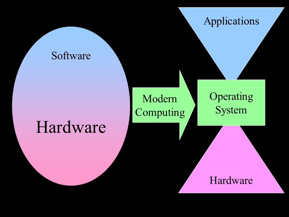 Software Hardware Applications Operating System Modern Computing