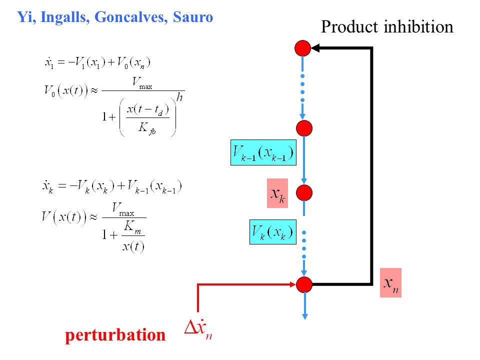 perturbation Product inhibition Yi, Ingalls, Goncalves, Sauro