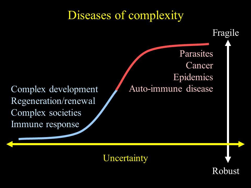 Robust Fragile Uncertainty Diseases of complexity Parasites Cancer Epidemics Auto-immune disease Complex development Regeneration/renewal Complex soci