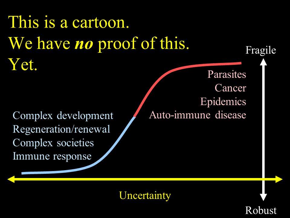 Robust Fragile Uncertainty Parasites Cancer Epidemics Auto-immune disease Complex development Regeneration/renewal Complex societies Immune response T