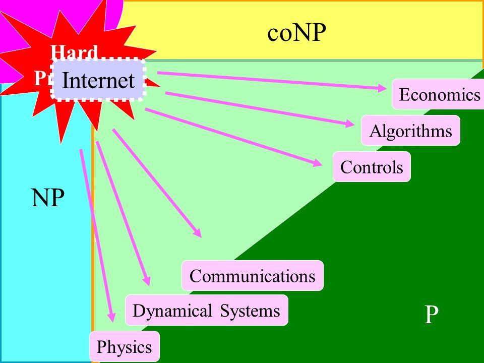 NP coNP P Controls Communications Economics Dynamical Systems Physics Algorithms Hard Problems Internet
