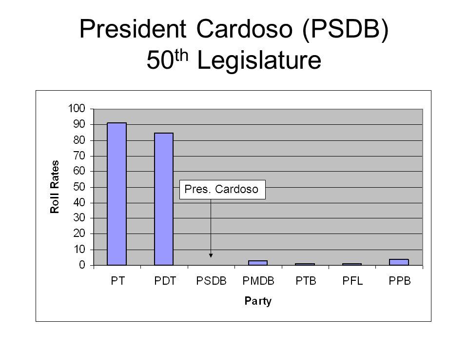 President Cardoso (PSDB) 50 th Legislature Pres. Cardoso