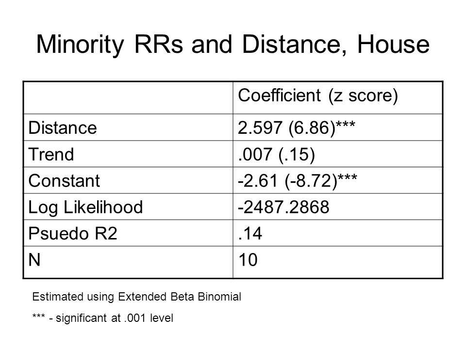 Minority RRs and Distance, House Coefficient (z score) Distance2.597 (6.86)*** Trend.007 (.15) Constant-2.61 (-8.72)*** Log Likelihood-2487.2868 Psuedo R2.14 N10 Estimated using Extended Beta Binomial *** - significant at.001 level