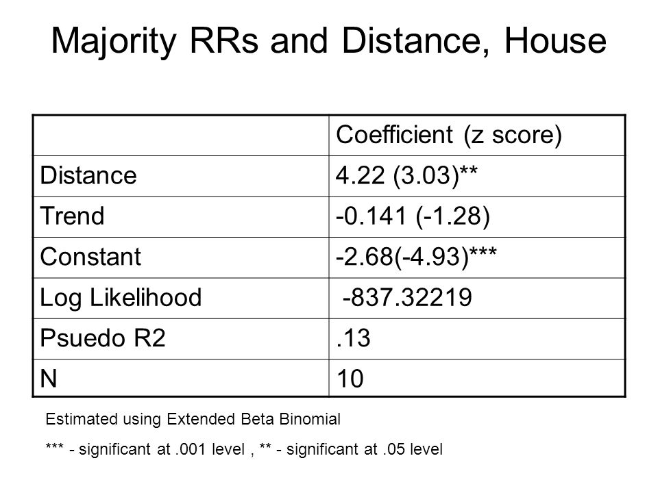 Majority RRs and Distance, House Coefficient (z score) Distance4.22 (3.03)** Trend-0.141 (-1.28) Constant-2.68(-4.93)*** Log Likelihood -837.32219 Psuedo R2.13 N10 Estimated using Extended Beta Binomial *** - significant at.001 level, ** - significant at.05 level