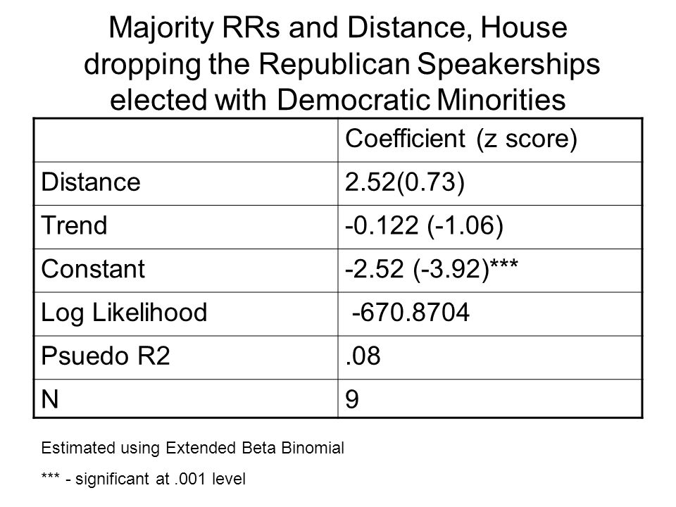 Majority RRs and Distance, House dropping the Republican Speakerships elected with Democratic Minorities Coefficient (z score) Distance2.52(0.73) Trend-0.122 (-1.06) Constant-2.52 (-3.92)*** Log Likelihood -670.8704 Psuedo R2.08 N9 Estimated using Extended Beta Binomial *** - significant at.001 level