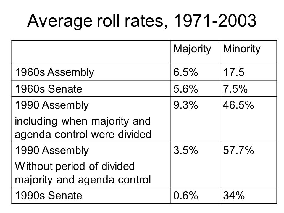 Average roll rates, 1971-2003 MajorityMinority 1960s Assembly6.5%17.5 1960s Senate5.6%7.5% 1990 Assembly including when majority and agenda control were divided 9.3%46.5% 1990 Assembly Without period of divided majority and agenda control 3.5%57.7% 1990s Senate0.6%34%