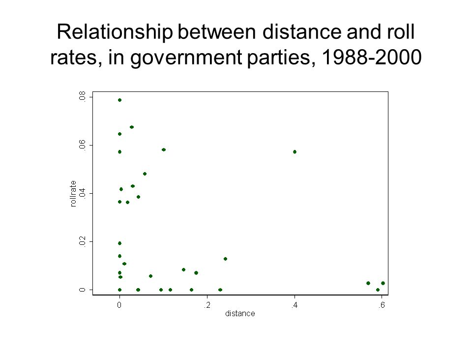 Relationship between distance and roll rates, in government parties, 1988-2000