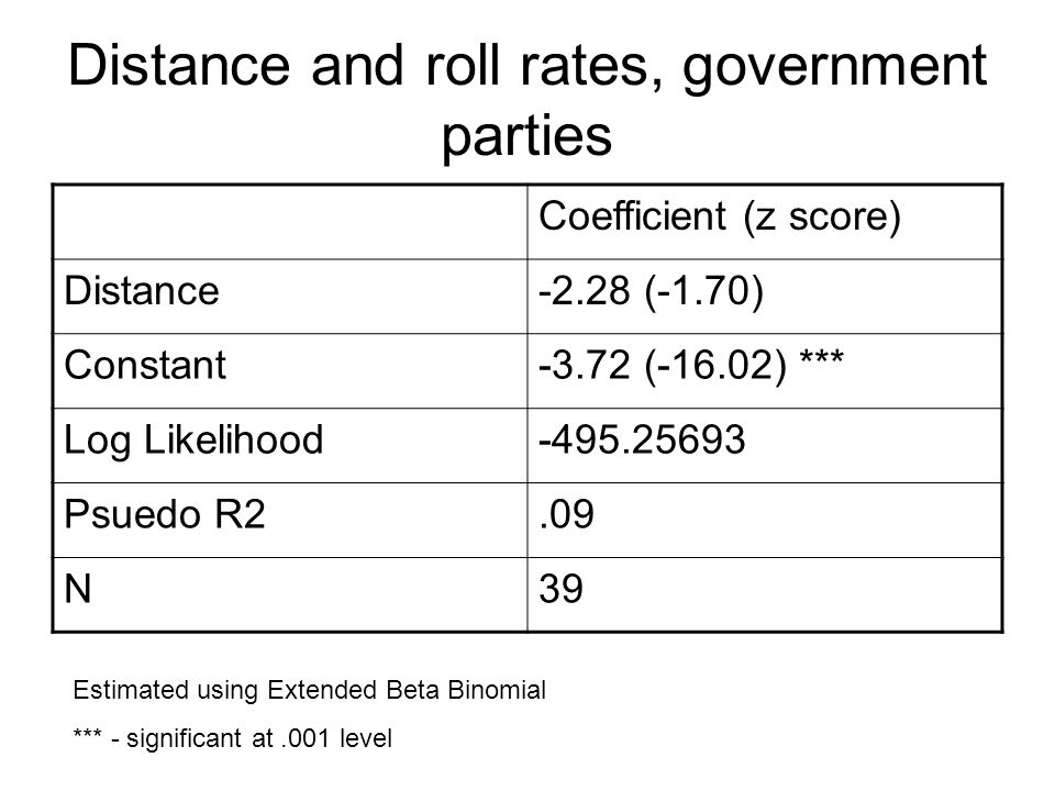 Distance and roll rates, government parties Coefficient (z score) Distance-2.28 (-1.70) Constant-3.72 (-16.02) *** Log Likelihood-495.25693 Psuedo R2.09 N39 Estimated using Extended Beta Binomial *** - significant at.001 level