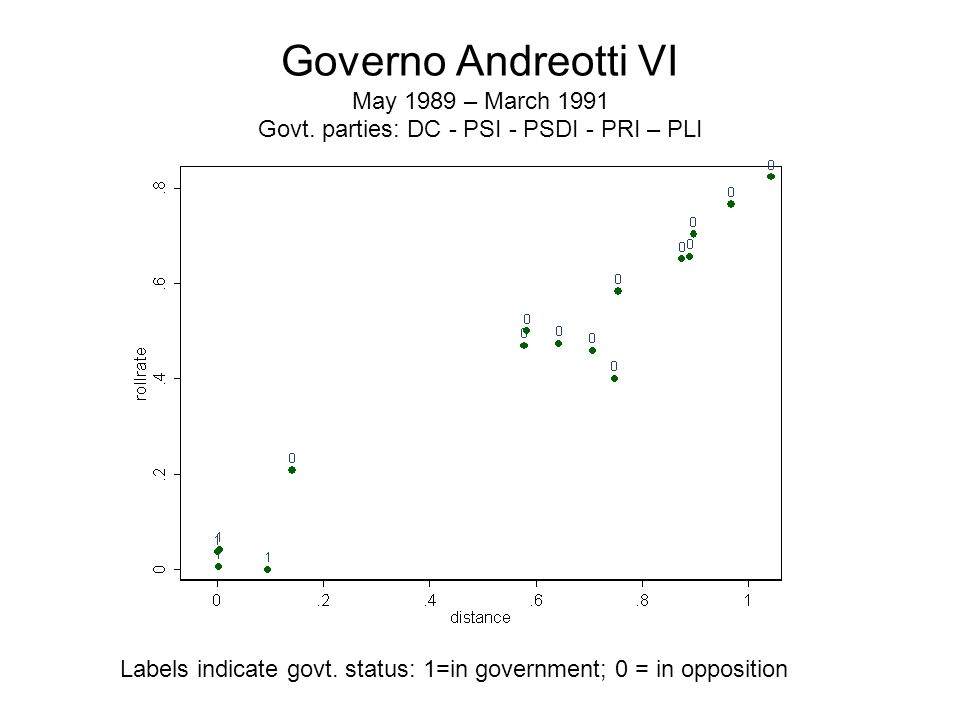 Governo Andreotti VI May 1989 – March 1991 Govt.