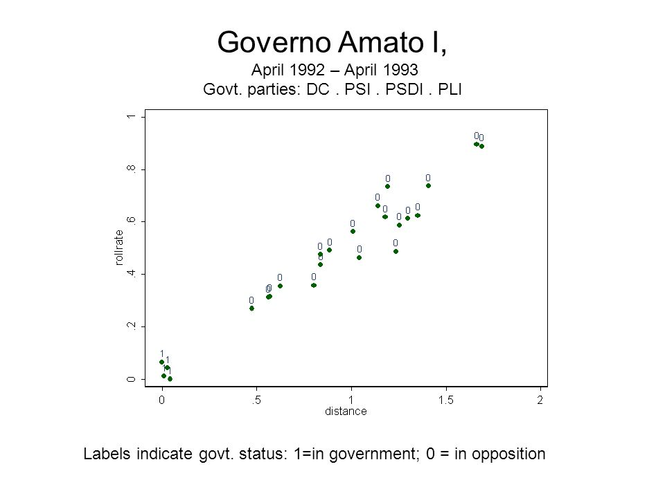 Governo Amato I, April 1992 – April 1993 Govt. parties: DC. PSI. PSDI. PLI Labels indicate govt. status: 1=in government; 0 = in opposition