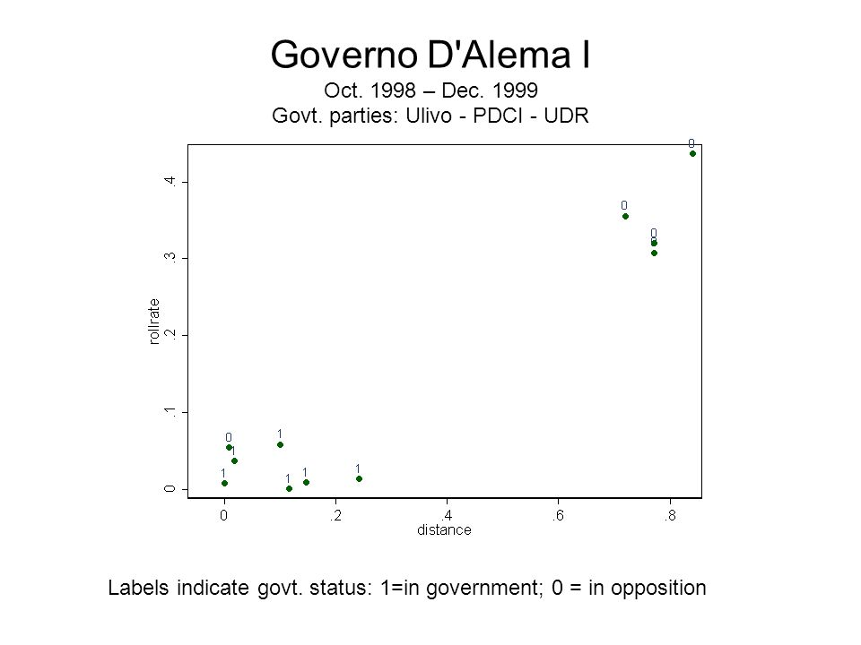 Governo D Alema I Oct. 1998 – Dec. 1999 Govt. parties: Ulivo - PDCI - UDR Labels indicate govt.