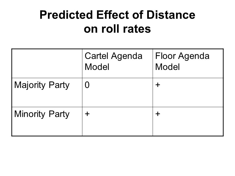 Predicted Effect of Distance on roll rates Cartel Agenda Model Floor Agenda Model Majority Party0+ Minority Party++