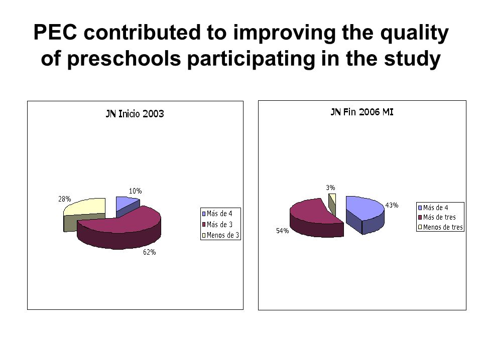 PEC contributed to improving the quality of preschools participating in the study
