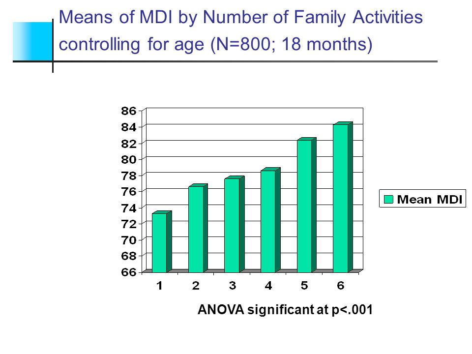 Means of MDI by Number of Family Activities controlling for age (N=800; 18 months) ANOVA significant at p<.001