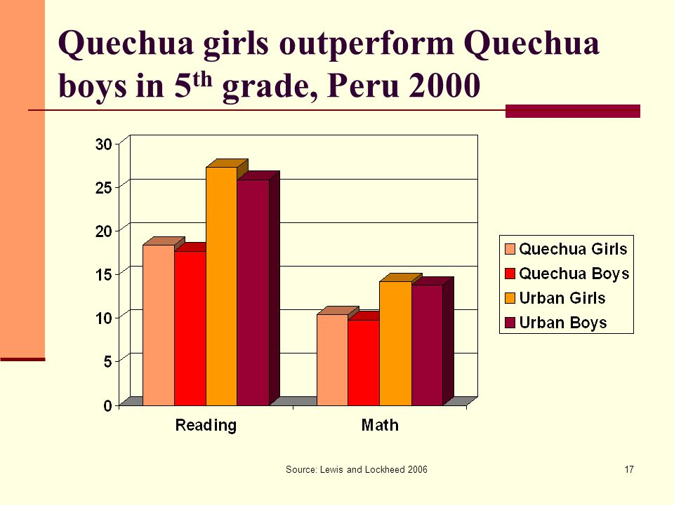Source: Lewis and Lockheed 200617 Quechua girls outperform Quechua boys in 5 th grade, Peru 2000