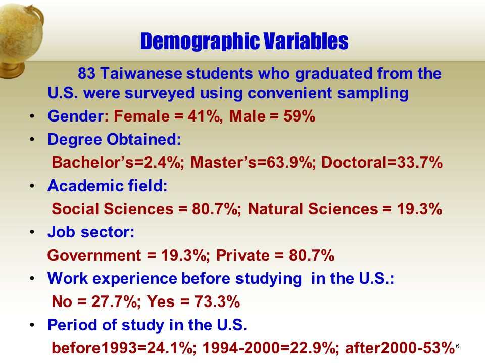 6 Demographic Variables 83 Taiwanese students who graduated from the U.S. were surveyed using convenient sampling Gender: Female = 41%, Male = 59% Deg