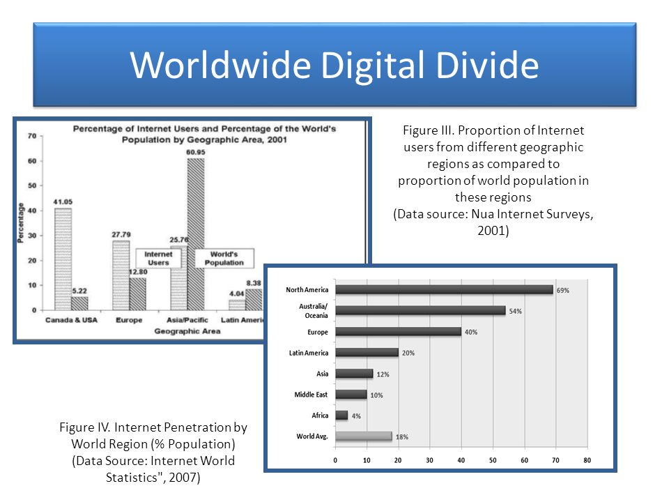 The most common understanding of the notion of digital divide has been centered on regional and/or other geographic differences (such as the North- South divide or references such as Western countries and the others) However, whether the emphasis is on computing, communication in general or Internet-based communication in particular, some form of digital divide exists within every region, between the affluent minority and the rest of the population.