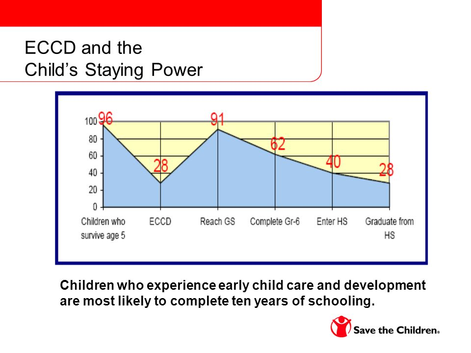 ECCD and the Childs Staying Power Children who experience early child care and development are most likely to complete ten years of schooling.