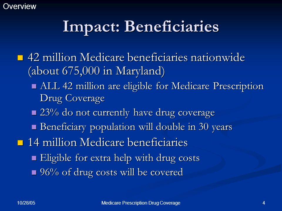 10/28/05 55Medicare Prescription Drug Coverage