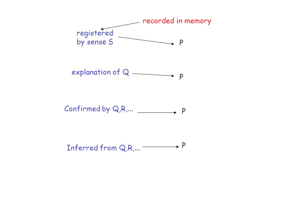 P registered by sense S P P P recorded in memory explanation of Q Confirmed by Q,R,...