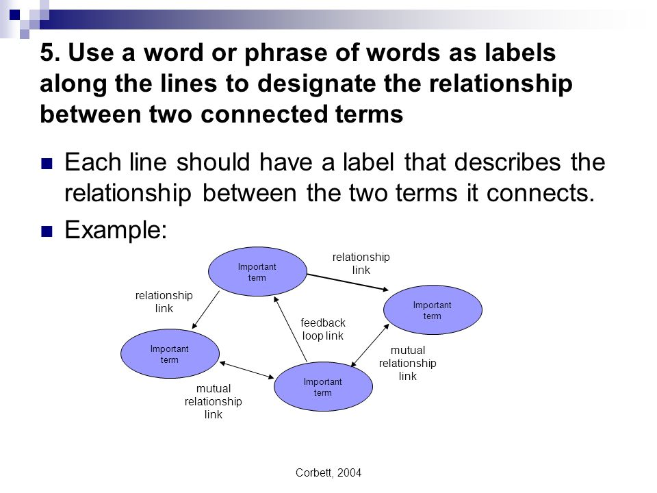 Corbett, 2004 5. Use a word or phrase of words as labels along the lines to designate the relationship between two connected terms Each line should ha