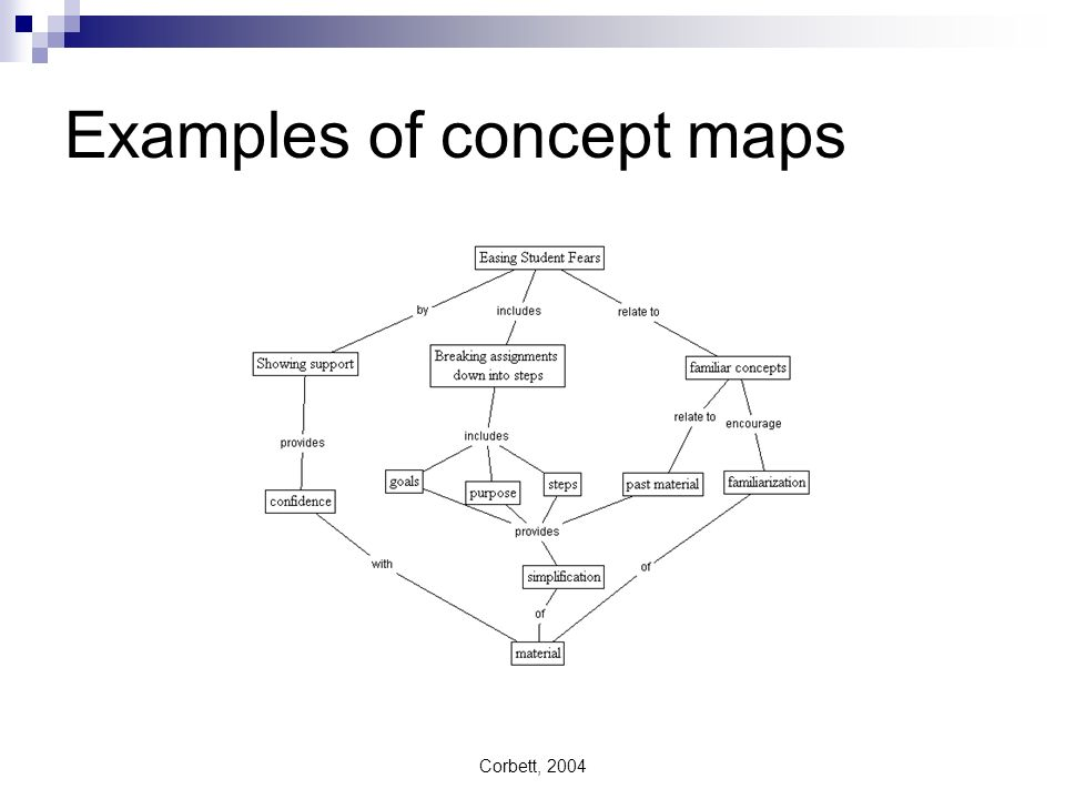 Corbett, 2004 Examples of concept maps