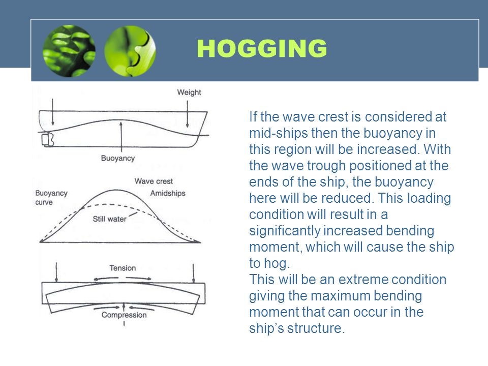 HOGGING If the wave crest is considered at mid-ships then the buoyancy in this region will be increased. With the wave trough positioned at the ends o