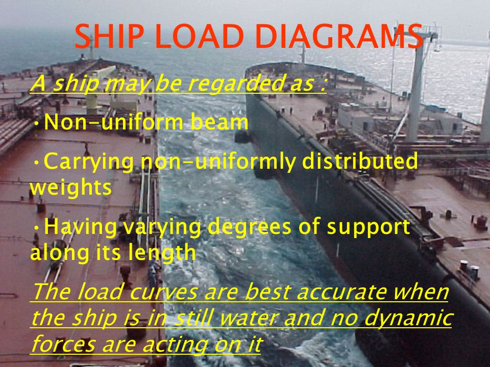 SHIP LOAD DIAGRAMS A ship may be regarded as : Non-uniform beam Carrying non-uniformly distributed weights Having varying degrees of support along its
