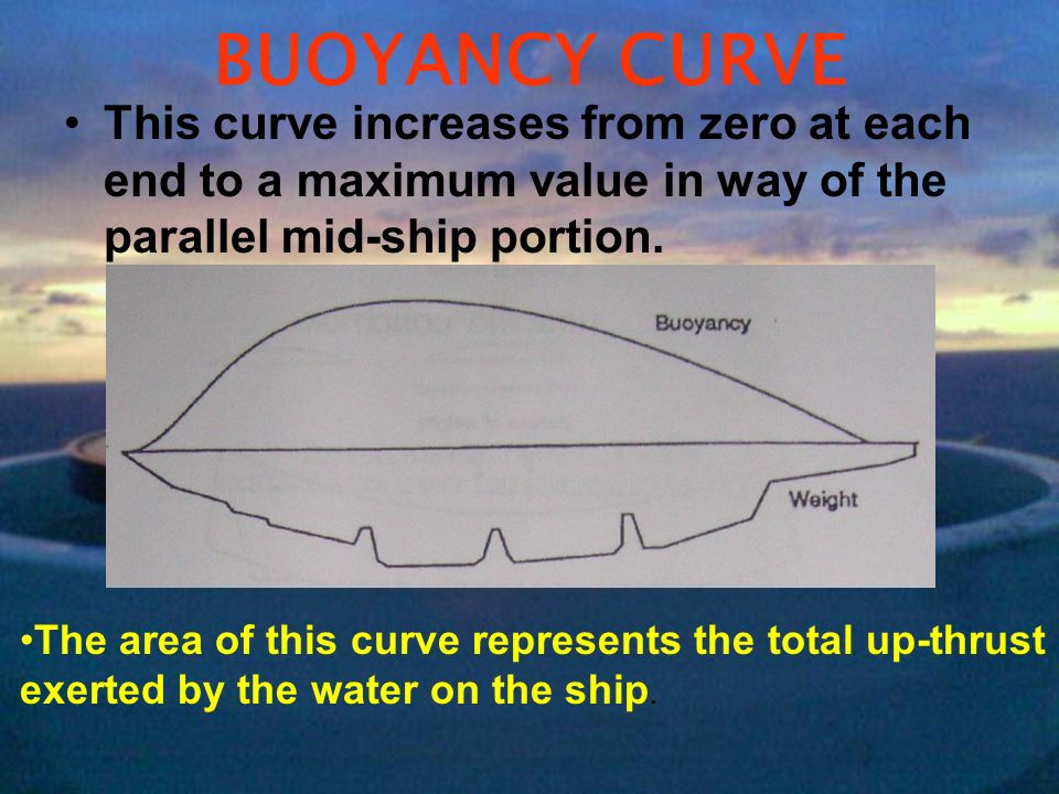 BUOYANCY CURVE This curve increases from zero at each end to a maximum value in way of the parallel mid-ship portion. The area of this curve represent