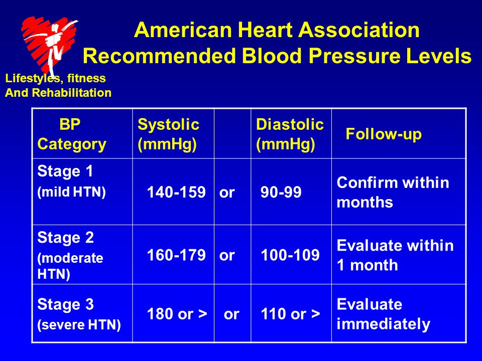 American Heart Association Recommended Blood Pressure Levels BP Category Systolic (mmHg) Diastolic (mmHg) Follow-up Stage 1 (mild HTN) 140-159or 90-99 Confirm within months Stage 2 (moderate HTN) 160-179or 100-109 Evaluate within 1 month Stage 3 (severe HTN) 180 or > or 110 or > Evaluate immediately Lifestyles, fitness And Rehabilitation