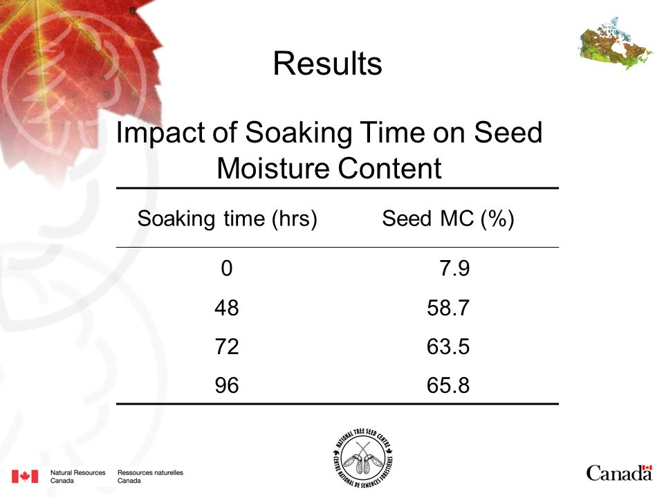 Impact of Soaking Time on Seed Moisture Content Soaking time (hrs)Seed MC (%) 0 7.9 4858.7 7263.5 9665.8 Results