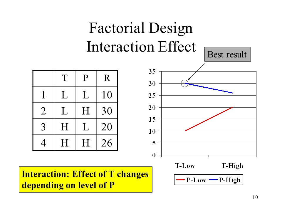 10 Factorial Design Interaction Effect TPR 1LL10 2LH30 3HL20 4HH26 Interaction: Effect of T changes depending on level of P Best result